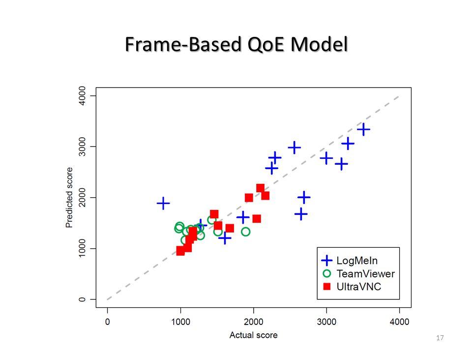 Frame-Based QoE Model 17