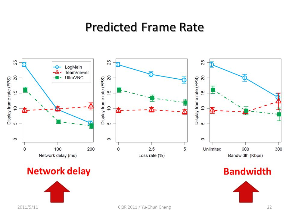 Predicted Frame Rate 2011/5/1122CQR 2011 / Yu-Chun Chang Network delay Bandwidth