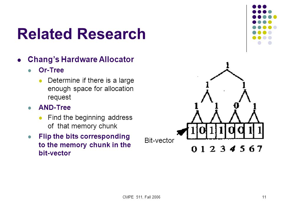 CMPE 511, Fall 200611 Related Research Chang's Hardware Allocator Or-Tree Determine if there is a large enough space for allocation request AND-Tree Find the beginning address of that memory chunk Flip the bits corresponding to the memory chunk in the bit-vector Bit-vector