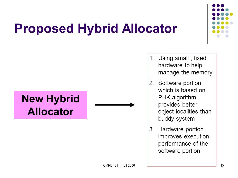 CMPE 511, Fall 200615 Proposed Hybrid Allocator New Hybrid Allocator 1.Using small, fixed hardware to help manage the memory 2.Software portion which is based on PHK algorithm provides better object localities than buddy system 3.Hardware portion improves execution performance of the software portion