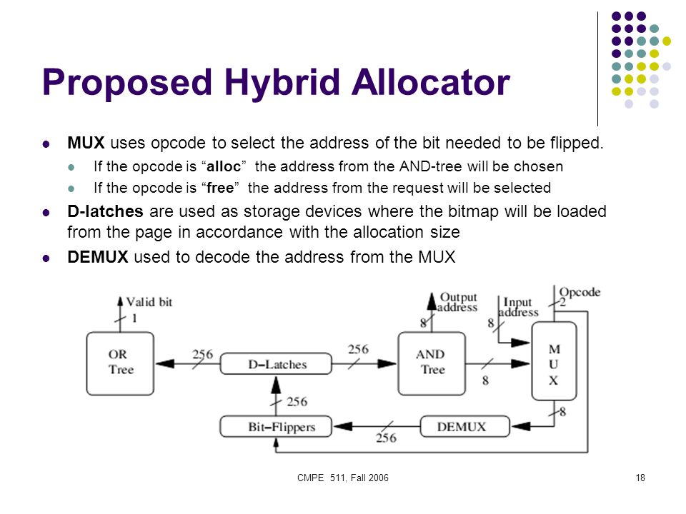 CMPE 511, Fall 200618 Proposed Hybrid Allocator MUX uses opcode to select the address of the bit needed to be flipped.