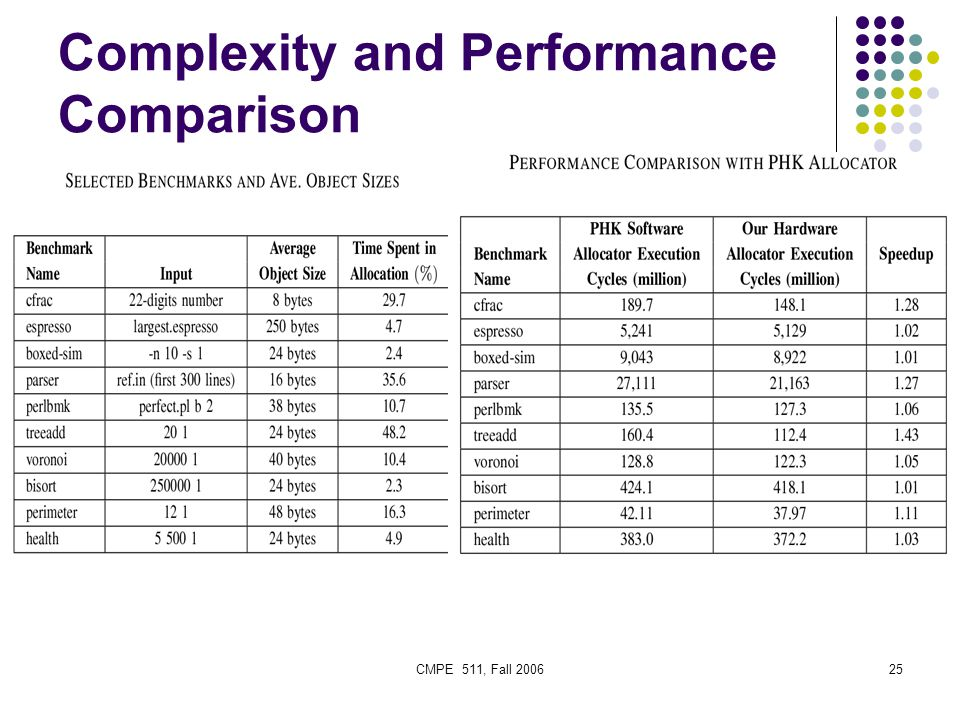 CMPE 511, Fall 200625 Complexity and Performance Comparison