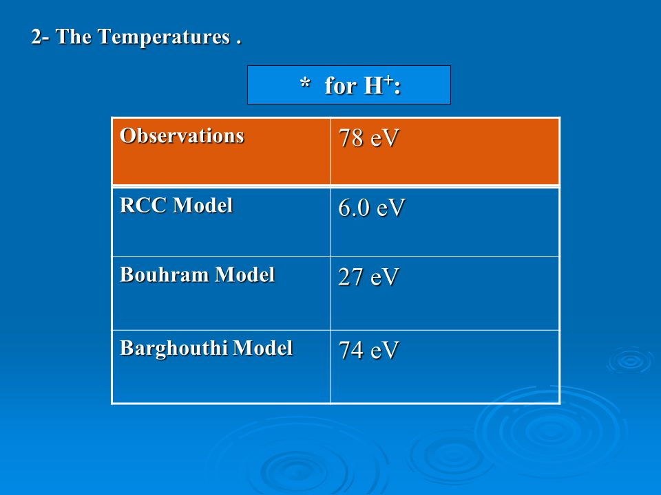 2- The Temperatures.
