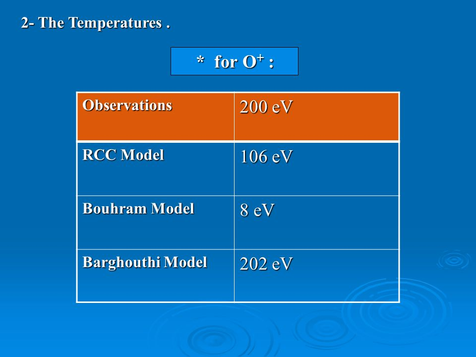 106 eV RCC Model 8 eV Bouhram Model 202 eV Barghouthi Model 200 eV Observations * for O + : 2- The Temperatures.