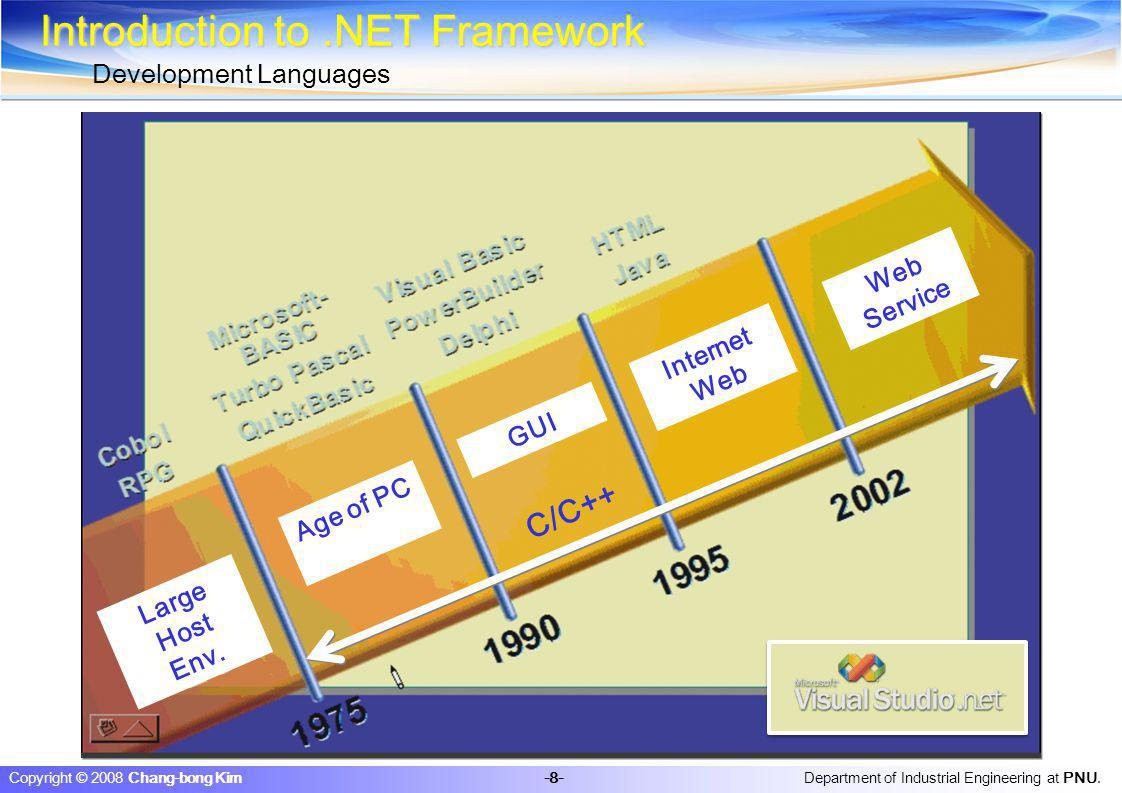 Department of Industrial Engineering at PNU. -8- Copyright © 2008 Chang-bong Kim Introduction to.NET Framework Development Languages C/C++ Internet We