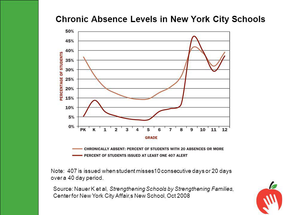 Chronic Absence Levels in New York City Schools COMPARING CHRONIC ABSENCE MEASURES PK-12 Note: 407 is issued when student misses10 consecutive days or 20 days over a 40 day period.
