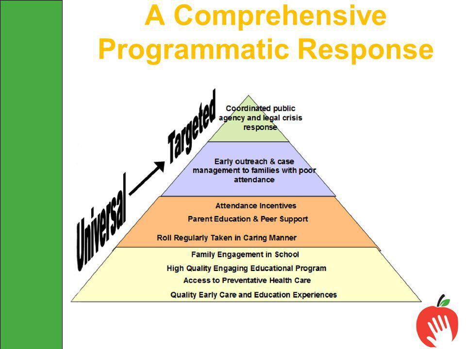 A Comprehensive Programmatic Response