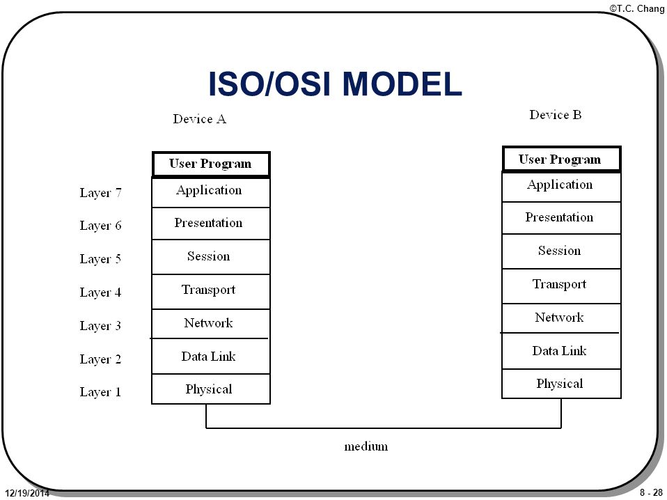 8 - 28 ©T.C. Chang 12/19/2014 ISO/OSI MODEL