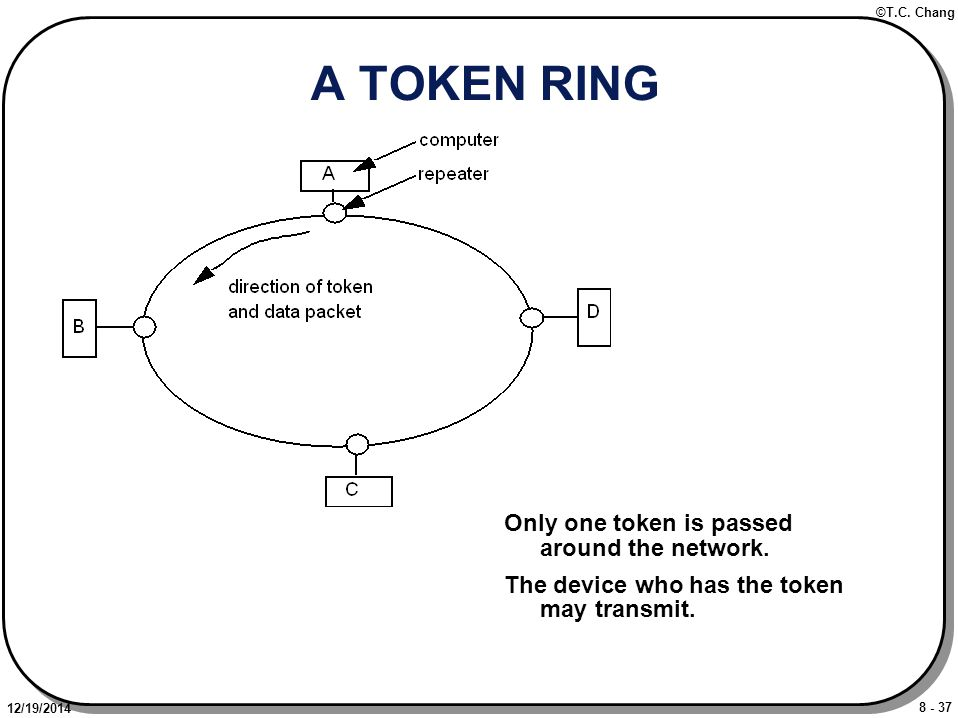 8 - 37 ©T.C. Chang 12/19/2014 A TOKEN RING Only one token is passed around the network.
