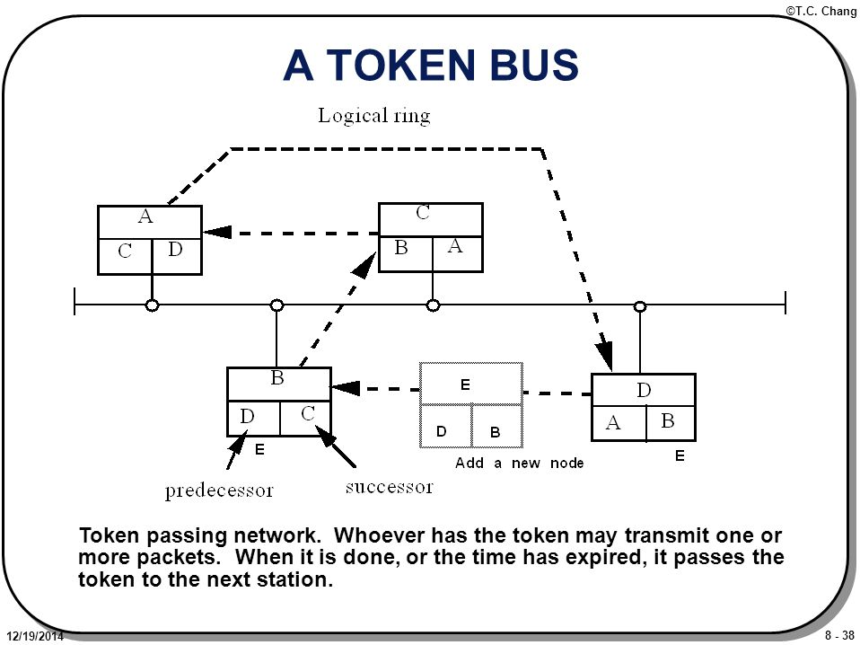 8 - 38 ©T.C. Chang 12/19/2014 A TOKEN BUS Token passing network.