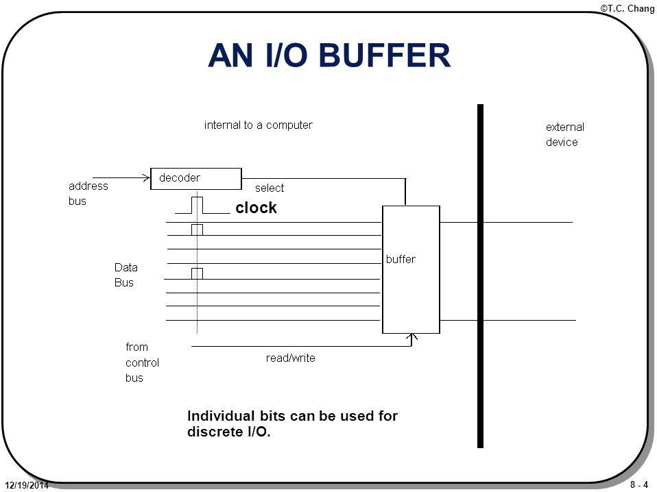 8 - 4 ©T.C. Chang 12/19/2014 AN I/O BUFFER clock Individual bits can be used for discrete I/O.