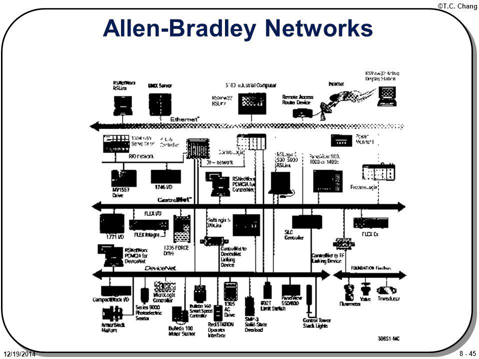 8 - 45 ©T.C. Chang 12/19/2014 Allen-Bradley Networks