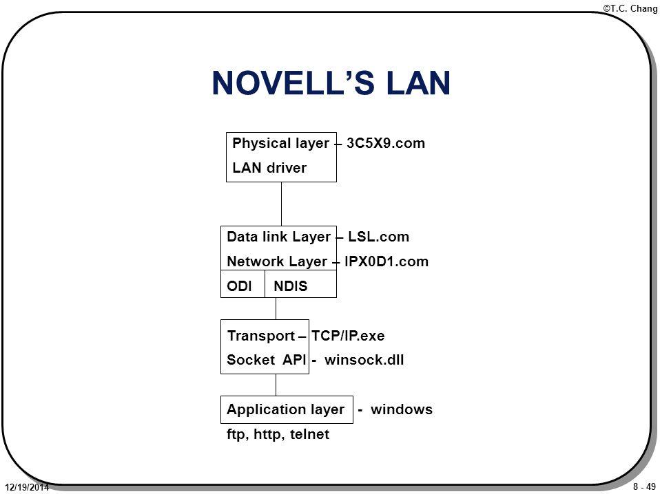 8 - 49 ©T.C. Chang 12/19/2014 NOVELL'S LAN Physical layer – 3C5X9.com LAN driver Data link Layer – LSL.com Network Layer – IPX0D1.com ODI NDIS Transpo