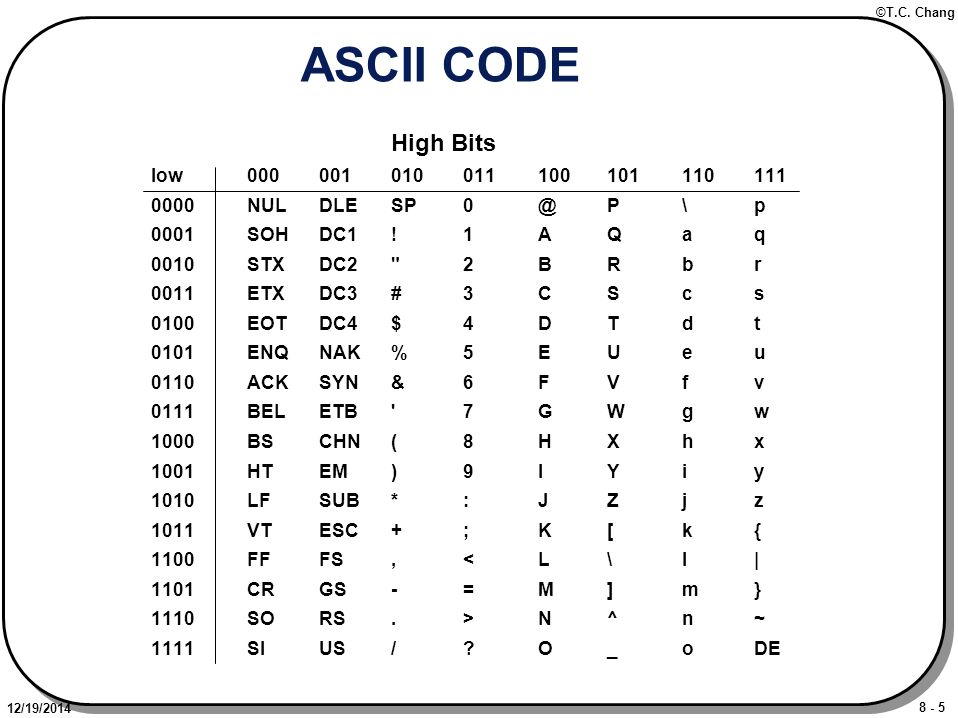 8 - 5 ©T.C. Chang 12/19/2014 ASCII CODE High Bits low 000001010011100101110111 0000NULDLESP0@P\p 0001SOHDC1!1AQaq 0010STXDC2