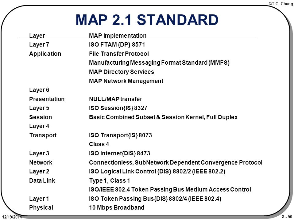 8 - 50 ©T.C. Chang 12/19/2014 MAP 2.1 STANDARD LayerMAP implementation Layer 7ISO FTAM {DP} 8571 ApplicationFile Transfer Protocol Manufacturing Messa