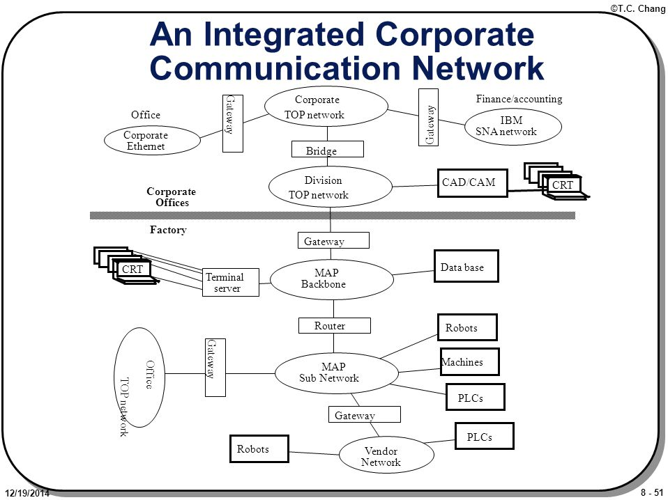 8 - 51 ©T.C. Chang 12/19/2014 An Integrated Corporate Communication Network Bridge Corporate TOP network Gateway IBM SNA network Corporate Ethernet Di