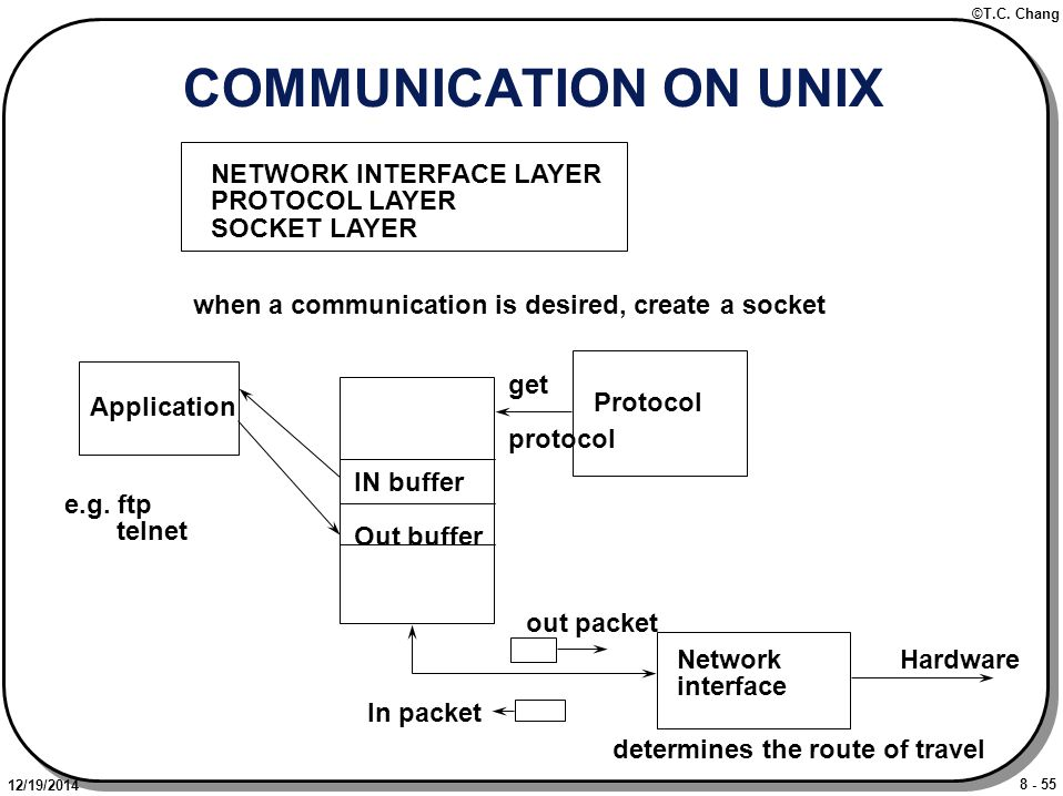 8 - 55 ©T.C. Chang 12/19/2014 COMMUNICATION ON UNIX NETWORK INTERFACE LAYER PROTOCOL LAYER SOCKET LAYER IN buffer Out buffer Application e.g. ftp teln