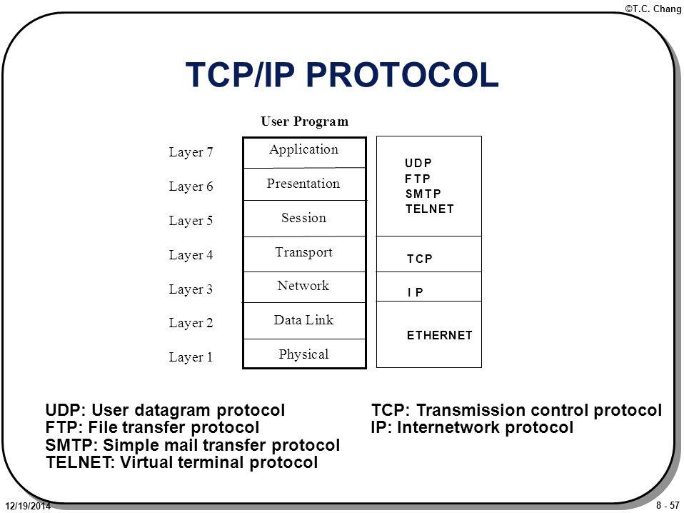 8 - 57 ©T.C. Chang 12/19/2014 TCP/IP PROTOCOL UDP: User datagram protocol FTP: File transfer protocol SMTP: Simple mail transfer protocol TELNET: Virt