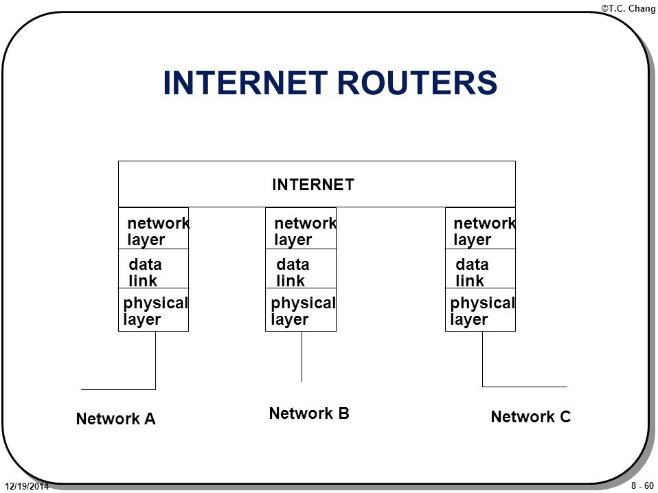 8 - 60 ©T.C. Chang 12/19/2014 INTERNET ROUTERS INTERNET network layer data link physical layer network layer data link physical layer network layer da