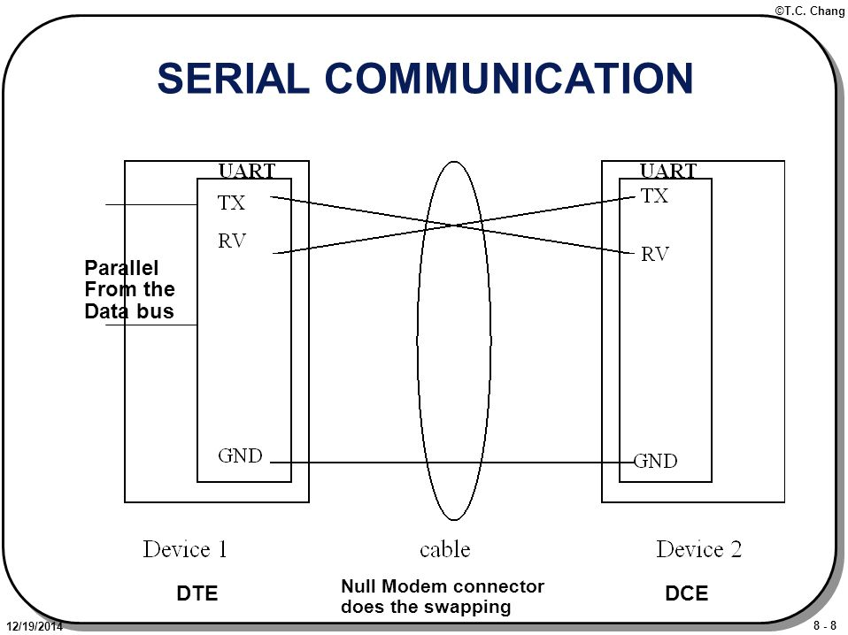 8 - 8 ©T.C. Chang 12/19/2014 SERIAL COMMUNICATION Parallel From the Data bus DTEDCE Null Modem connector does the swapping