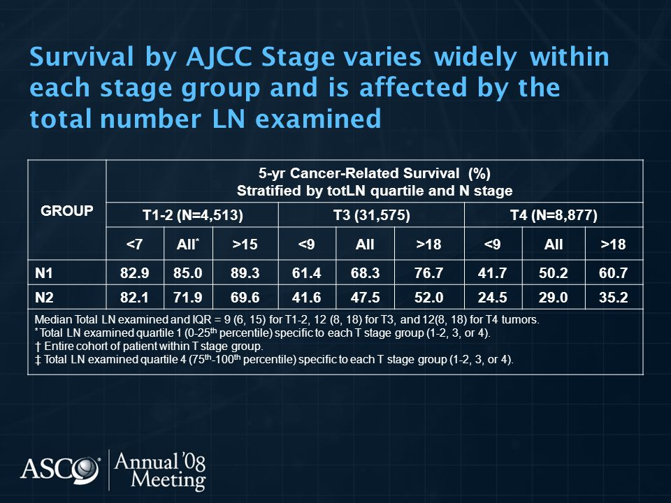 Survival by AJCC Stage varies widely within each stage group and is affected by the total number LN examined GROUP 5-yr Cancer-Related Survival (%) St