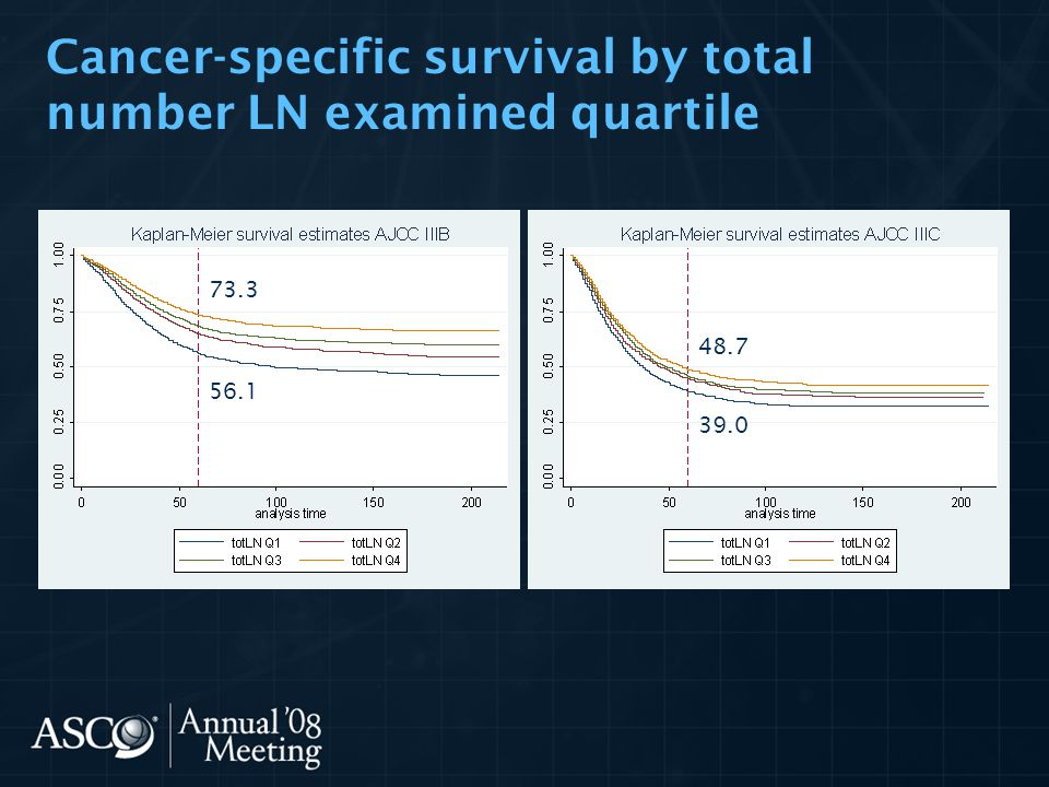 Cancer-specific survival by total number LN examined quartile 73.3 56.1 48.7 39.0