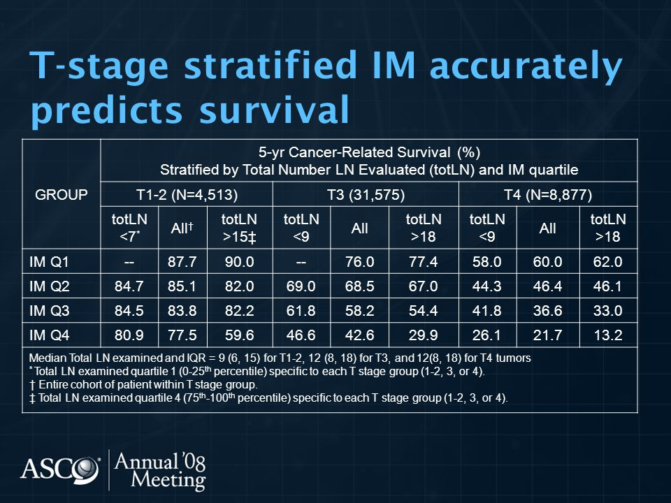 T-stage stratified IM accurately predicts survival GROUP 5-yr Cancer-Related Survival (%) Stratified by Total Number LN Evaluated (totLN) and IM quart