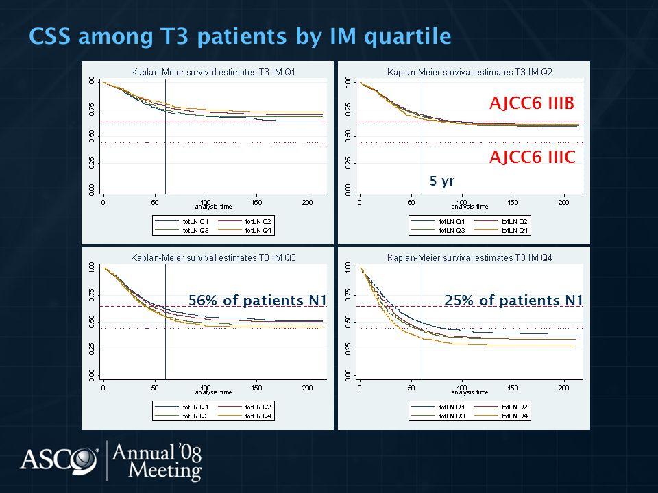 CSS among T3 patients by IM quartile 5 yr AJCC6 IIIB AJCC6 IIIC 25% of patients N156% of patients N1