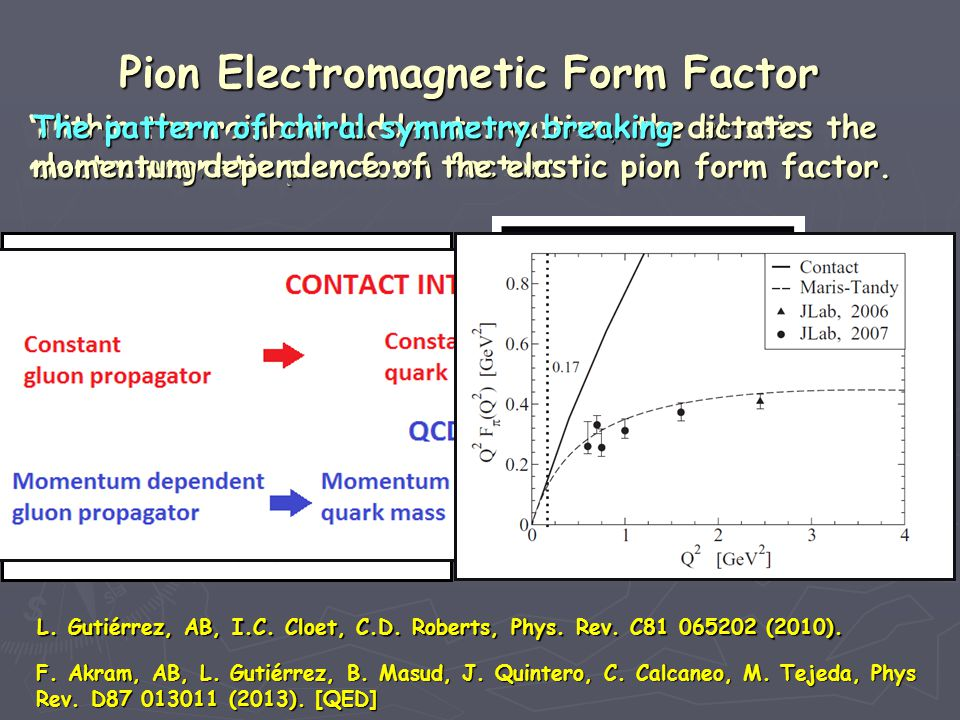 Within the rainbow ladder truncation, the elastic Within the rainbow ladder truncation, the elastic electromagnetic pion form factor: electromagnetic