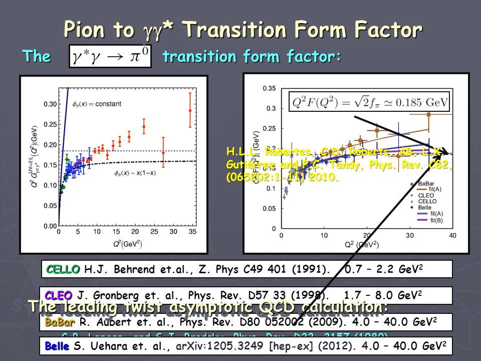 The transition form factor: The transition form factor: The transition form factor: The transition form factor: CELLO CELLO H.J. Behrend et.al., Z. Ph
