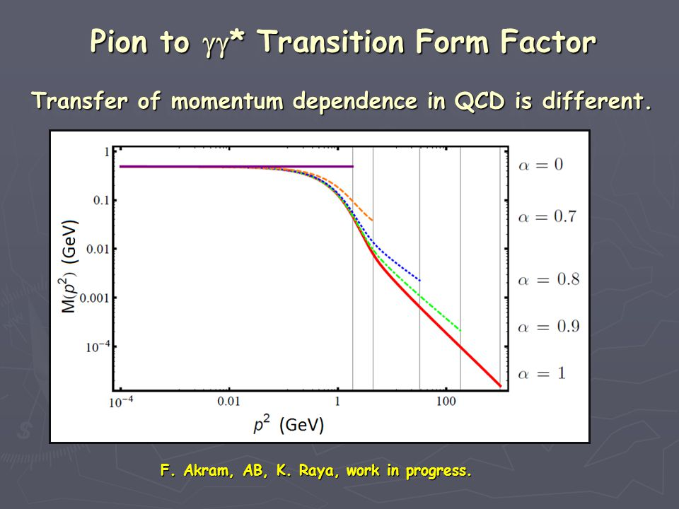 Transfer of momentum dependence in QCD is different. Transfer of momentum dependence in QCD is different. Transfer of momentum dependence in QCD is di