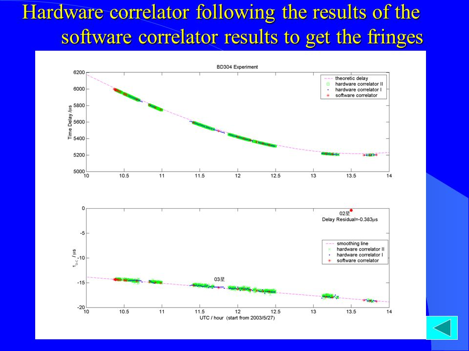 Hardware correlator following the results of the software correlator results to get the fringes