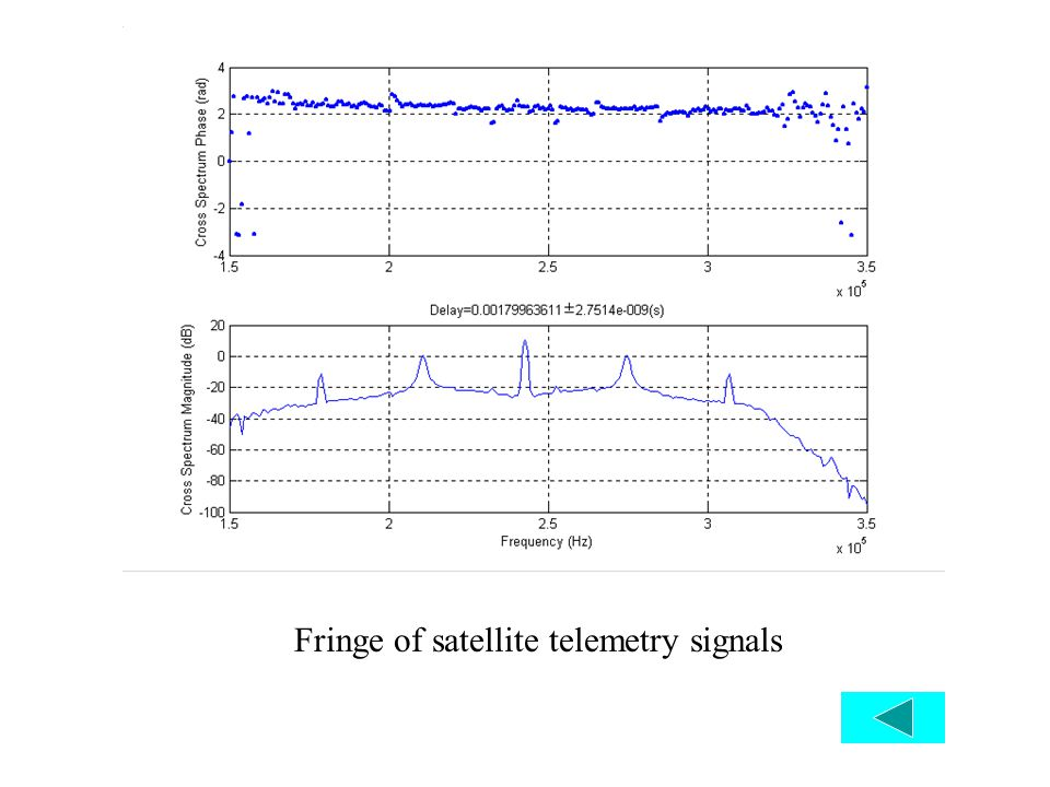 Fringe check Fringe check Fringe of satellite telemetry signals