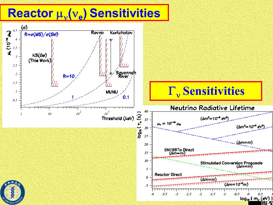 Reactor  ( e ) Sensitivities  Sensitivities