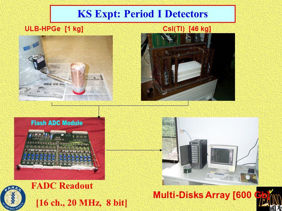 KS Expt: Period I Detectors FADC Readout [16 ch., 20 MHz, 8 bit] ULB-HPGe [1 kg]CsI(Tl) [46 kg] Multi-Disks Array [600 Gb]