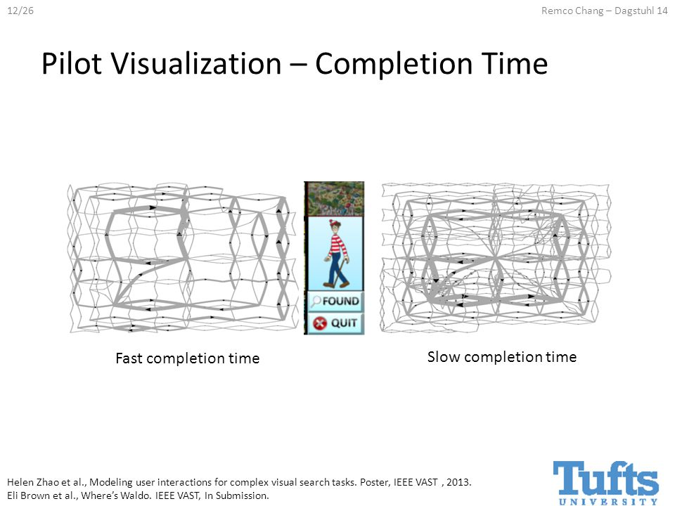 12/26Remco Chang – Dagstuhl 14 Fast completion time Pilot Visualization – Completion Time Slow completion time Helen Zhao et al., Modeling user interactions for complex visual search tasks.