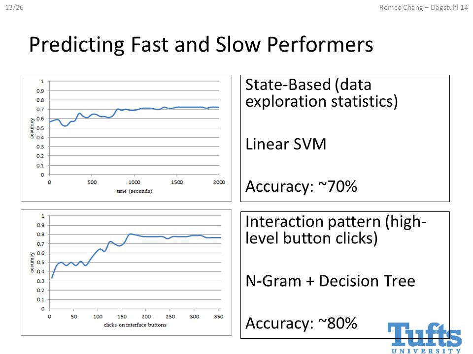 13/26Remco Chang – Dagstuhl 14 Predicting Fast and Slow Performers State-Based (data exploration statistics) Linear SVM Accuracy: ~70% Interaction pattern (high- level button clicks) N-Gram + Decision Tree Accuracy: ~80%