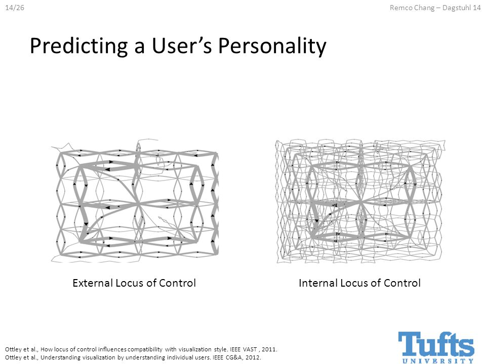 14/26Remco Chang – Dagstuhl 14 Predicting a User's Personality External Locus of Control Internal Locus of Control Ottley et al., How locus of control influences compatibility with visualization style.