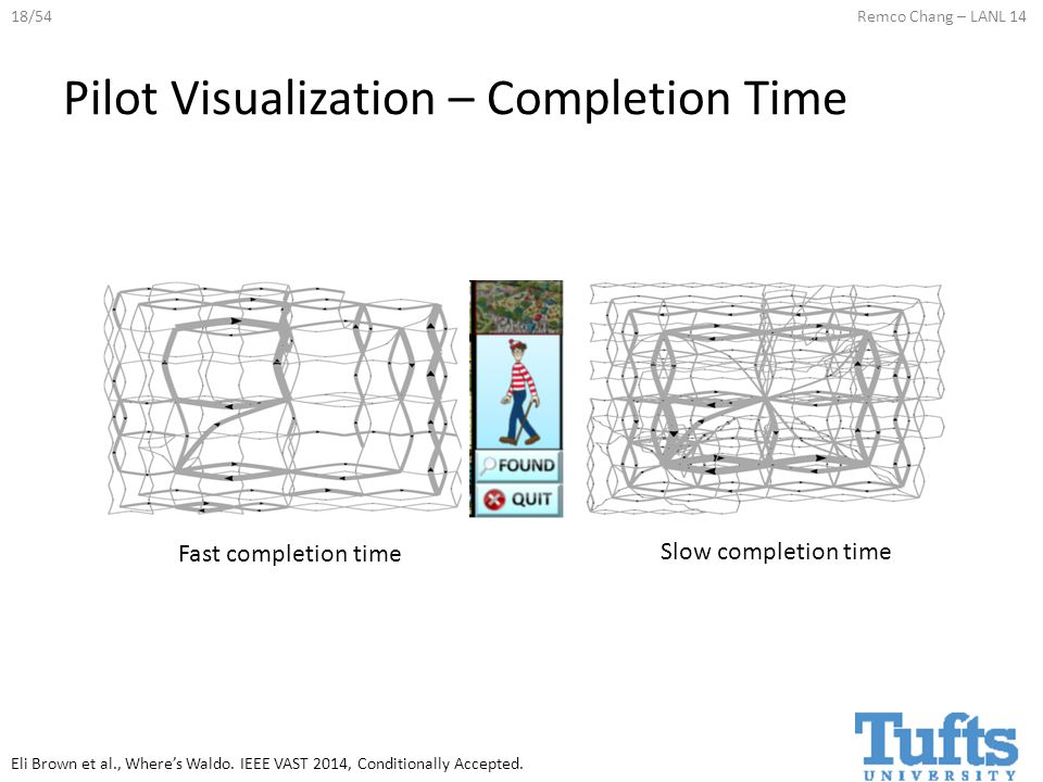 18/54Remco Chang – LANL 14 Fast completion time Pilot Visualization – Completion Time Slow completion time Eli Brown et al., Where's Waldo.