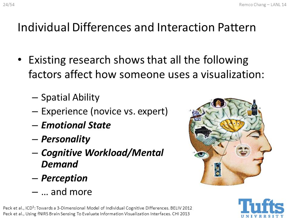 24/54Remco Chang – LANL 14 Individual Differences and Interaction Pattern Existing research shows that all the following factors affect how someone uses a visualization: Peck et al., ICD 3 : Towards a 3-Dimensional Model of Individual Cognitive Differences.