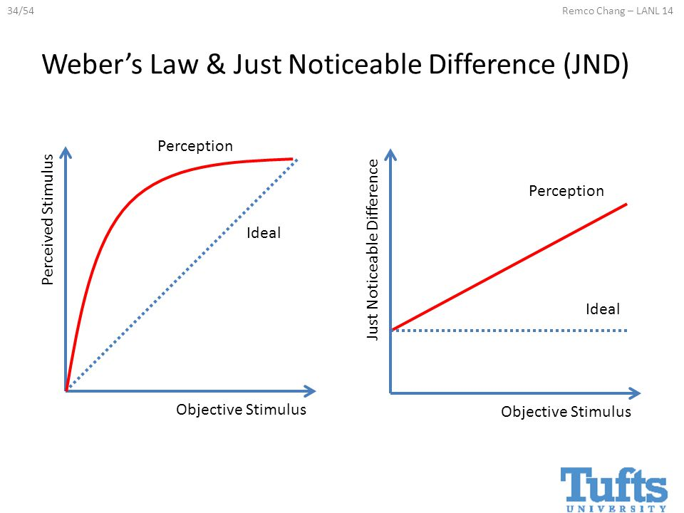 34/54Remco Chang – LANL 14 Weber's Law & Just Noticeable Difference (JND) Objective Stimulus Perceived Stimulus Objective Stimulus Just Noticeable Difference Ideal Perception Ideal Perception