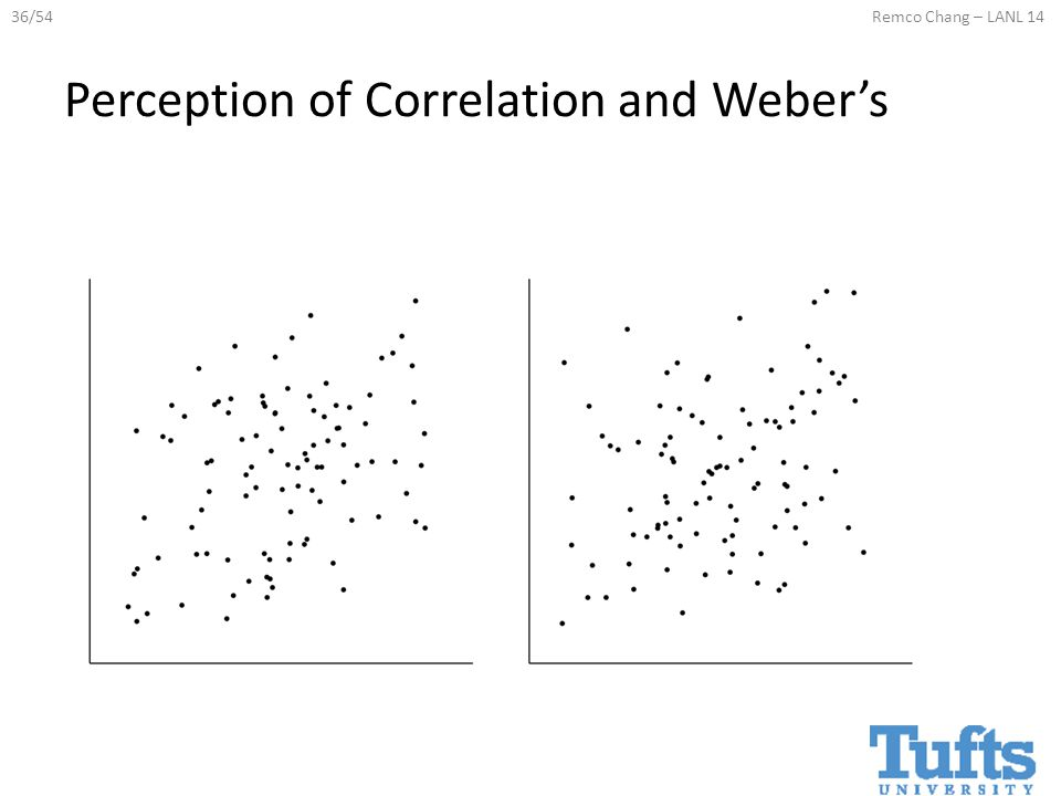 36/54Remco Chang – LANL 14 Perception of Correlation and Weber's