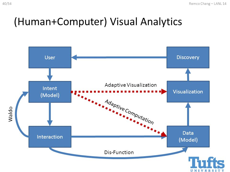 40/54Remco Chang – LANL 14 (Human+Computer) Visual Analytics User Intent (Model) Interaction Data (Model) Visualization Discovery Waldo Dis-Function Adaptive Visualization Adaptive Computation