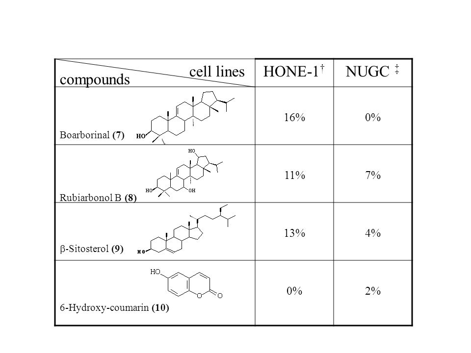 HONE-1 † NUGC ‡ 16%0% 11%7% 13%4% 0%2% compounds cell lines Boarborinal (7) Rubiarbonol B (8)  - Sitosterol (9) 6-Hydroxy-coumarin (10)