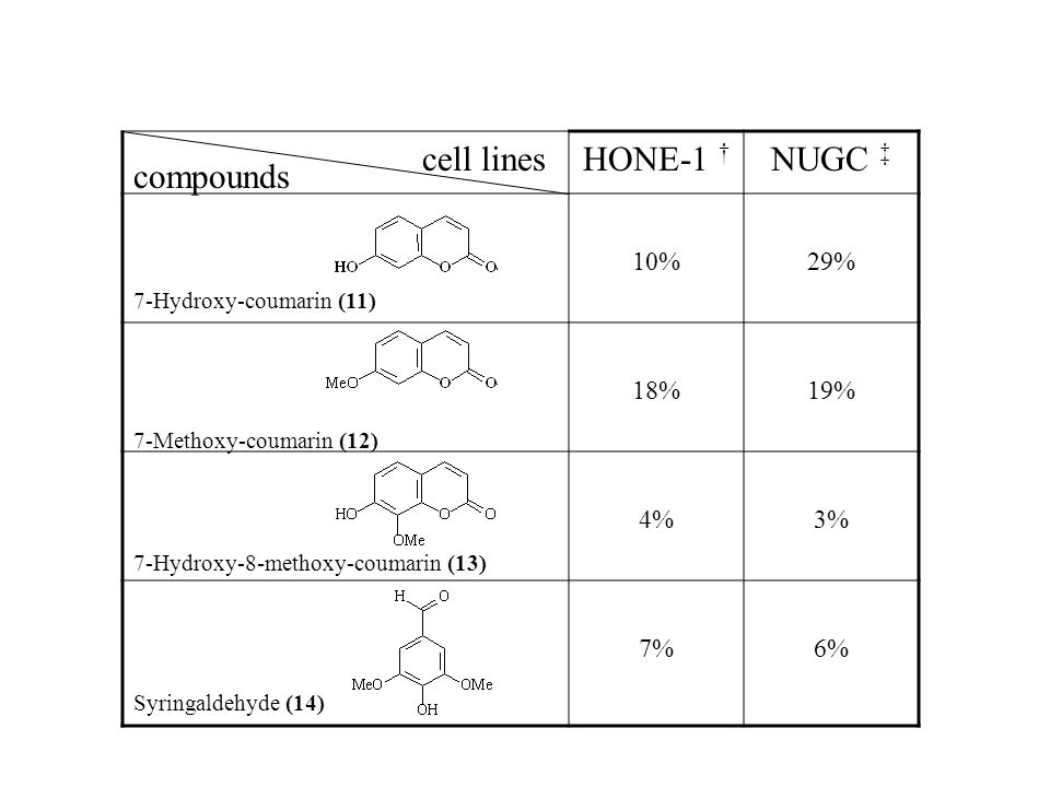 HONE-1 † NUGC ‡ 10%29% 18%19% 4%3% 7%6% compounds cell lines 7-Hydroxy-coumarin (11) 7-Methoxy-coumarin (12) 7-Hydroxy-8-methoxy-coumarin (13) Syringa
