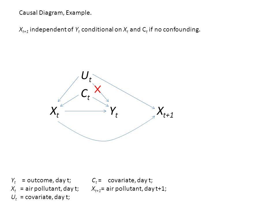 U t C t X t Y t X t+1 Causal Diagram, Example.