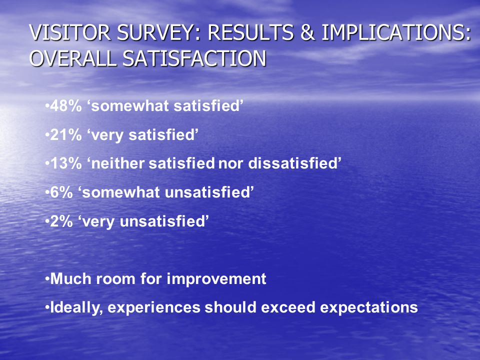 VISITOR SURVEY: RESULTS & IMPLICATIONS: OVERALL SATISFACTION 48% 'somewhat satisfied' 21% 'very satisfied' 13% 'neither satisfied nor dissatisfied' 6%