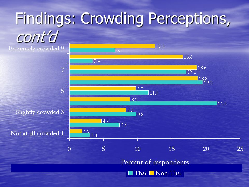 Findings: Crowding Perceptions, cont'd