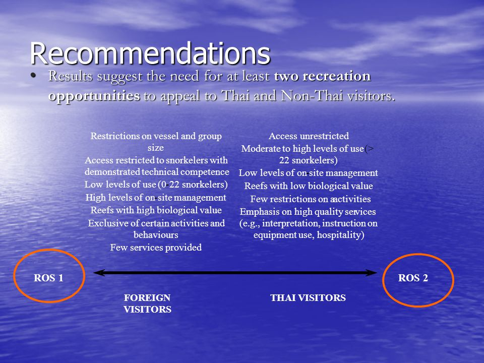 ROS 2  Restrictions on vessel and group size  Access restricted to snorkelers with demonstrated technical competence  Low levels of use (0-22 snork