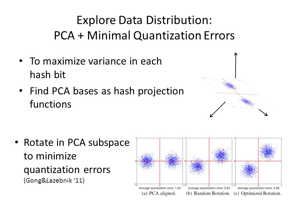 Explore Data Distribution: PCA + Minimal Quantization Errors To maximize variance in each hash bit Find PCA bases as hash projection functions Rotate in PCA subspace to minimize quantization errors (Gong&Lazebnik '11)